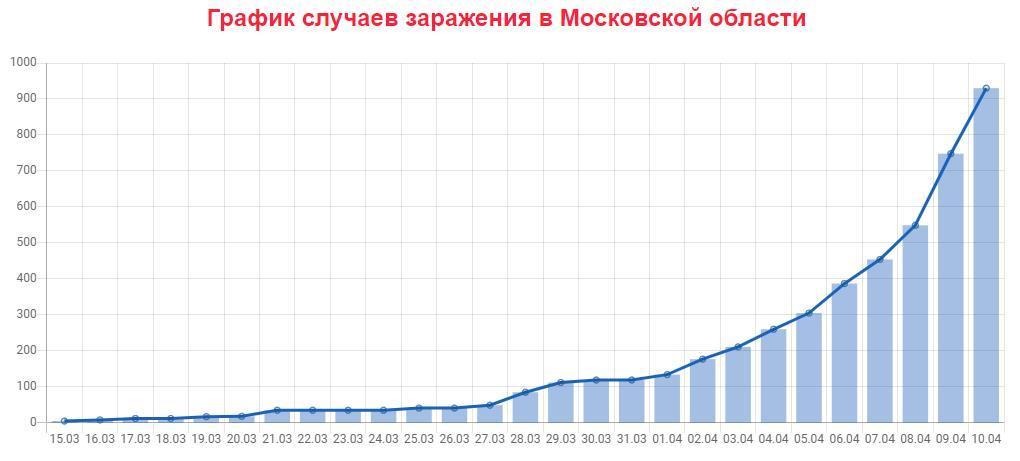 график случаев заражения в Московской области